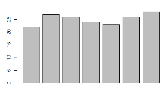 Bar Plot in R Programming