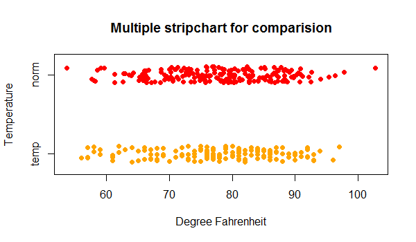 R multiple strip chart in one plot