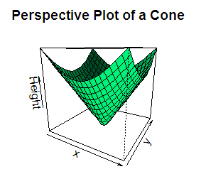 Coloring and rotating a 3D plot in R programming