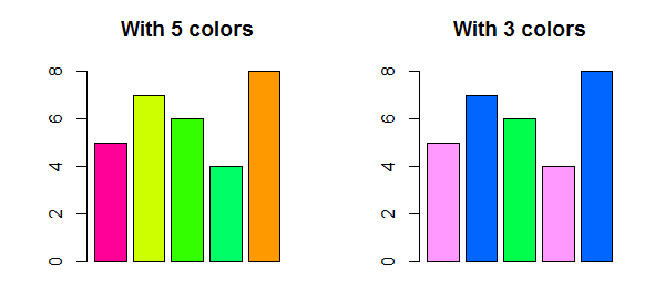 Color Cycling in R Programming