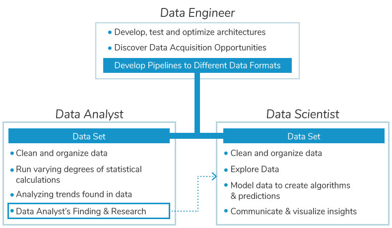 Data Scientist Vs Data Analyst Vs Data Engineer