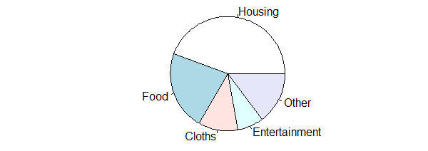 R Pie Chart With Examples