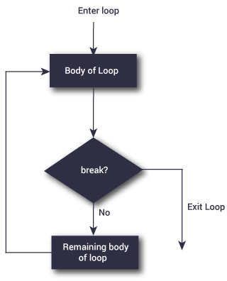 R Repeat Loop With Syntax And Example